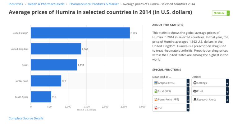humira cost